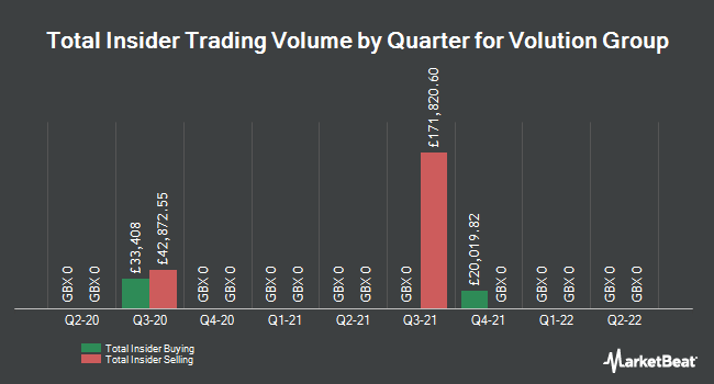 Insider Trades by Quarter for Volution Group (LON:FAN)