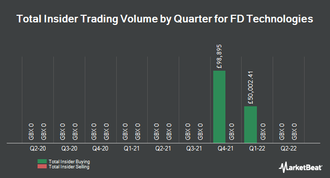 Insider Trades by Quarter for First Derivatives plc (LON:FDP)