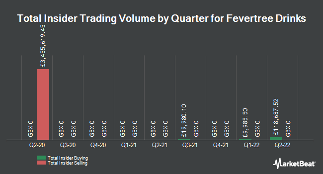 Insider Trades by Quarter for Fevertree Drinks PLC (LON:FEVR)