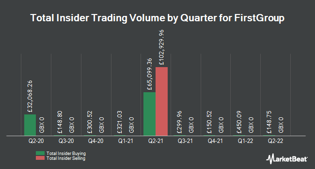Insider Buying and Selling by Quarter for FirstGroup (LON:FGP)