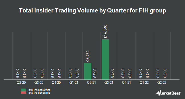 Insider Trades by Quarter for FIH Group PLC (LON:FIH)