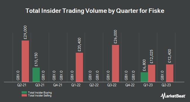 Insider Trades by Quarter for Fiske (LON:FKE)