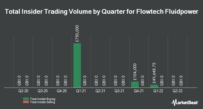 Insider Trades by Quarter for Flowtech Fluidpower (LON:FLO)