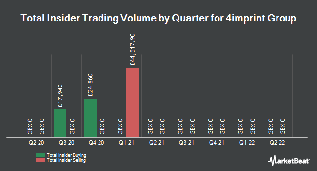 Insider Trades by Quarter for 4imprint Group plc (LON:FOUR)
