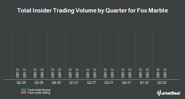 Insider Trades by Quarter for Fox Marble Holdings PLC (LON:FOX)
