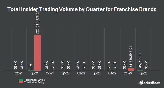 Insider Trades by Quarter for Franchise Brands (LON:FRAN)