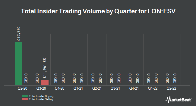 Insider Trades by Quarter for Fidelity Special Values (LON:FSV)