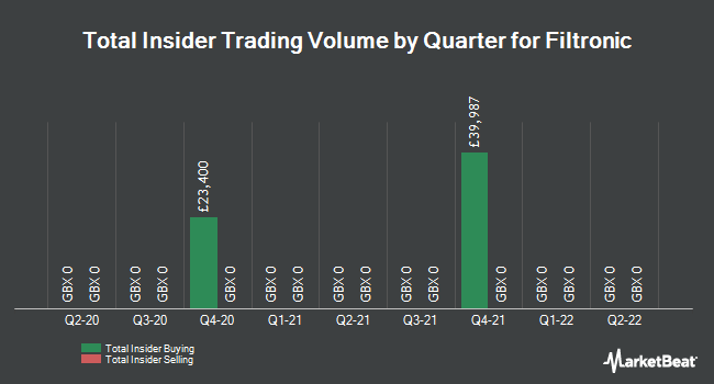 Insider Trades by Quarter for Filtronic Plc (LON:FTC)