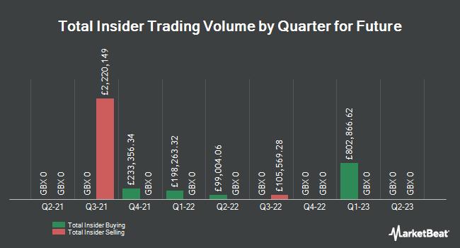 Insider Trades by Quarter for Future plc (LON:FUTR)