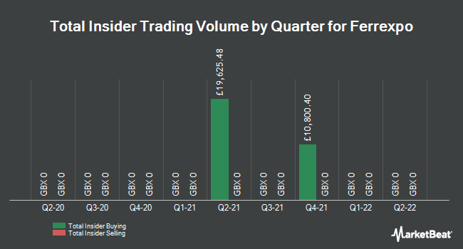 Insider Trades by Quarter for Ferrexpo Plc (LON:FXPO)