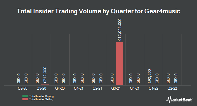 Insider Trades by Quarter for Gear4music Holdings PLC (LON:G4M)