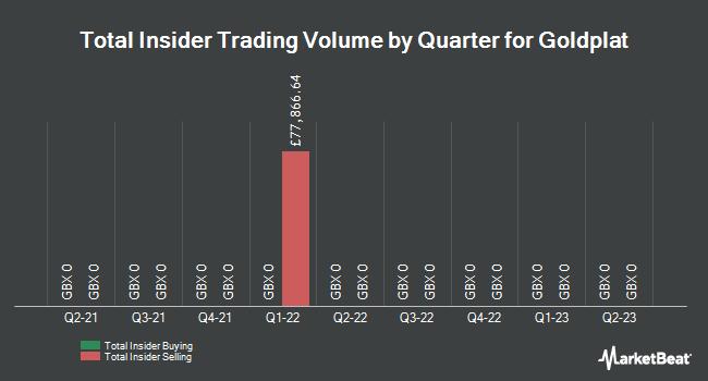Insider Trades by Quarter for Goldplat plc (LON:GDP)