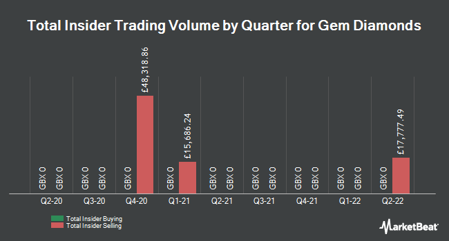 Insider Trades by Quarter for Gem Diamonds Limited (LON:GEMD)