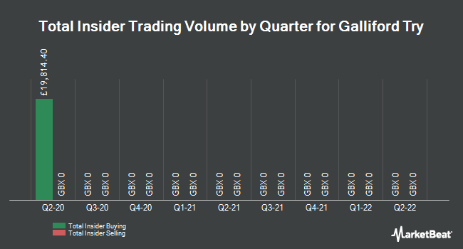 Insider Trades by Quarter for Galliford Try (LON:GFRD)