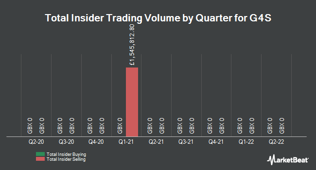 Insider Trades by Quarter for G4S plc (LON:GFS)