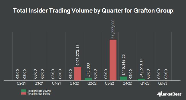 Insider Trades by Quarter for GRAFTON GROUP PLC UT (1 ORD, 1 C (LON:GFTU)