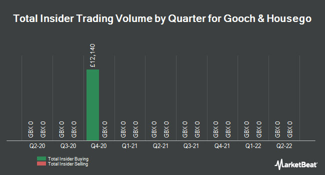 Insider Trades by Quarter for Gooch & Housego plc (LON:GHH)
