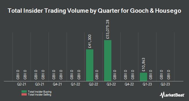 Insider Trading History for Gooch & Housego (LON:GHH)