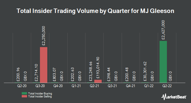 Insider Trades by Quarter for Mj Gleeson (LON:GLE)