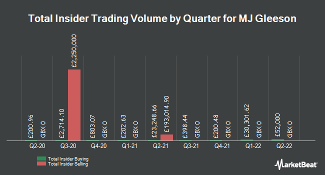 Insider Trades by Quarter for Mj Gleeson Plc (LON:GLE)