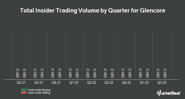 Insider Trades by Quarter for Glencore PLC (LON:GLEN)