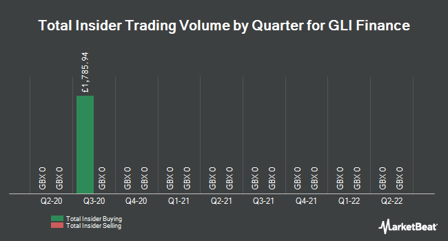 Insider Trades by Quarter for GLI Finance Ltd (LON:GLIF)