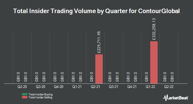 Insider Trading History for ContourGlobal (LON:GLO)