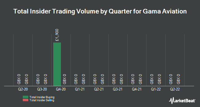 Insider Trades by Quarter for Gama Aviation PLC (LON:GMAA)