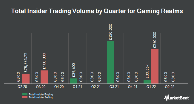 Insider Trades by Quarter for Gaming Realms (LON:GMR)