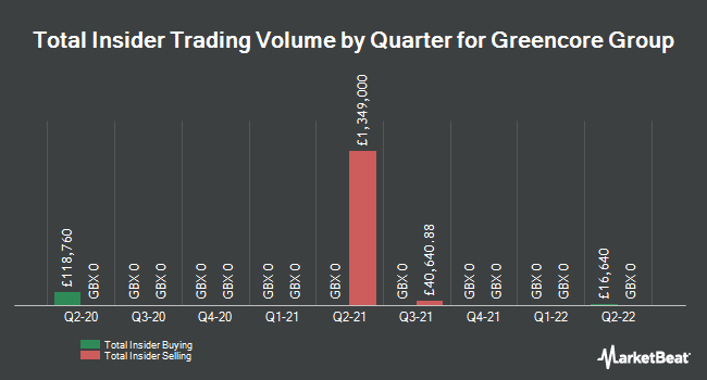 Insider Trades by Quarter for Greencore Group plc (LON:GNC)
