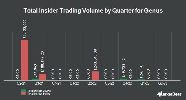 Insider Trades by Quarter for Genus plc (LON:GNS)
