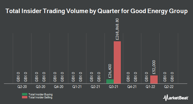 Insider Trades by Quarter for Good Energy Group (LON:GOOD)