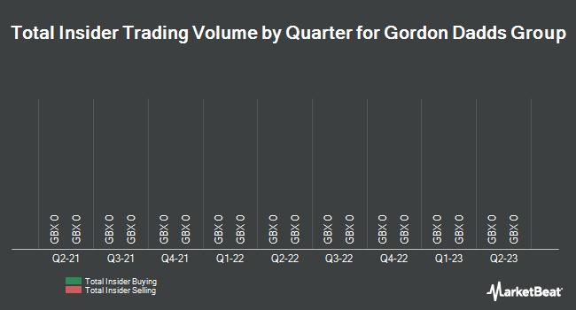 Insider Trades by Quarter for Gordon Dadds Group PLC (LON:GOR)