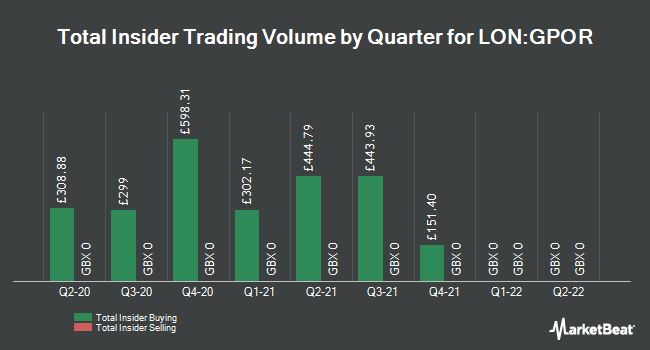 Insider Trades by Quarter for Great Portland Estates PLC (LON:GPOR)
