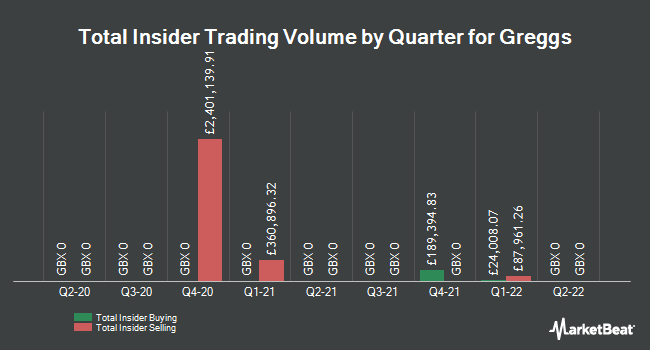 Insider Trading History for Greggs (LON:GRG)