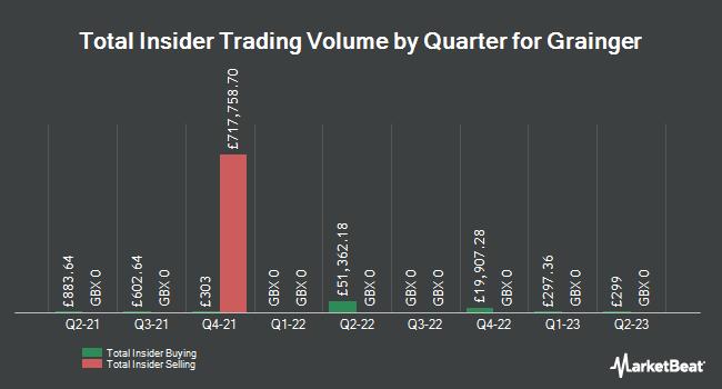 Insider Trades by Quarter for Grainger PLC (LON:GRI)
