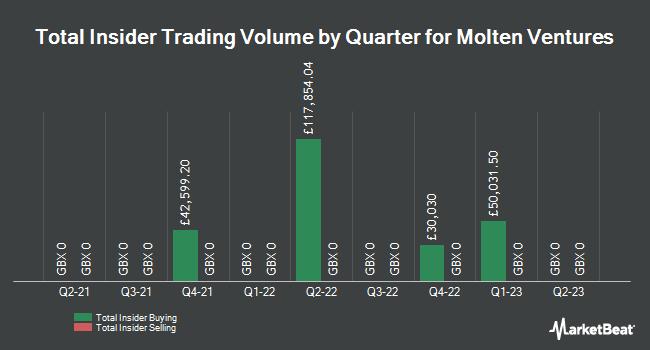 Insider Trades by Quarter for Draper Esprit (LON:GROW)