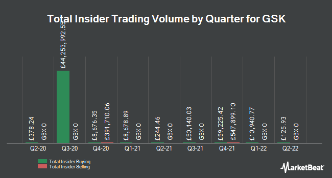 Insider Buying and Selling by Quarter for GlaxoSmithKline (LON:GSK)