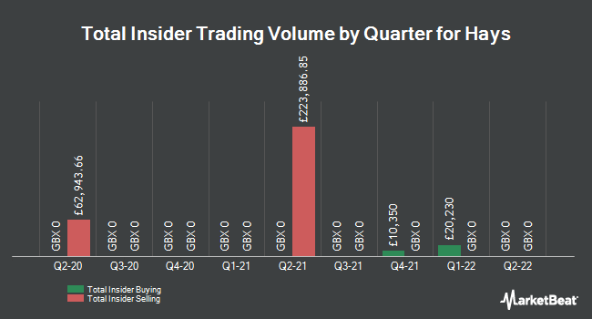 Insider Trades by Quarter for Hays plc (LON:HAS)