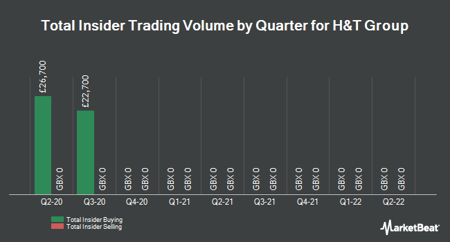 Insider Trades by Quarter for H&T Group Plc (LON:HAT)
