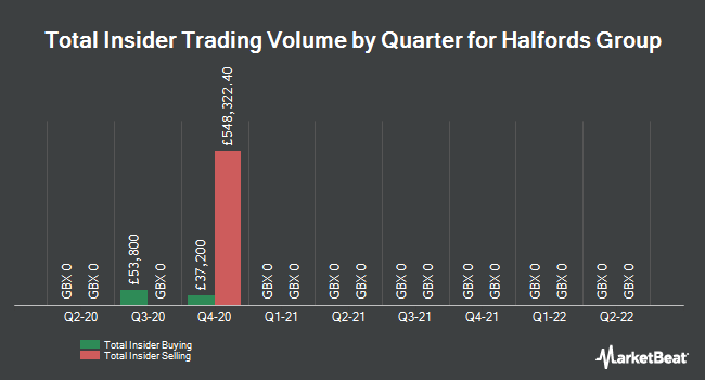 Insider Trades by Quarter for Halfords Group (LON:HFD)