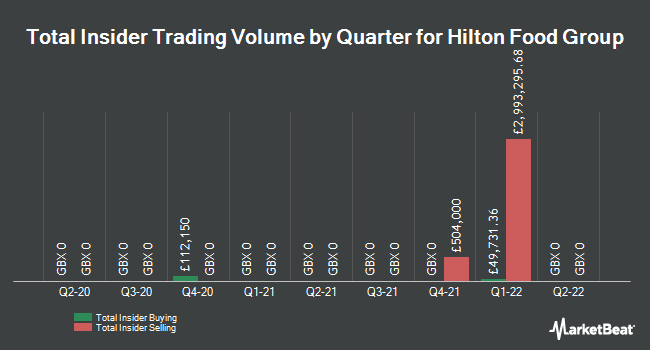 Insider Trades by Quarter for Hilton Food Group plc (LON:HFG)