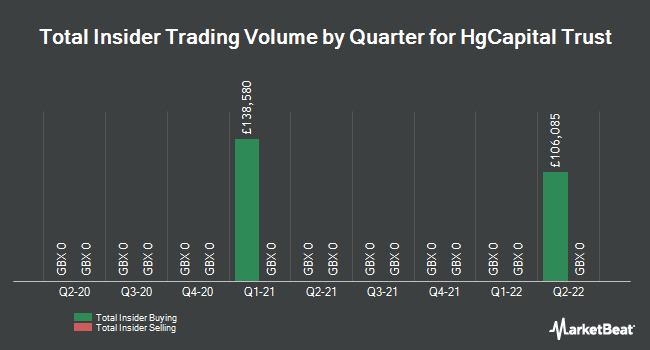 Insider Trades by Quarter for HgCapital Trust plc (LON:HGT)