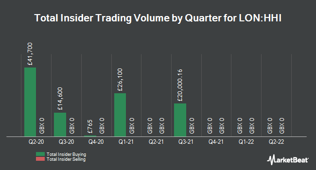 Insider Trades by Quarter for Henderson High Income Trust (LON:HHI)