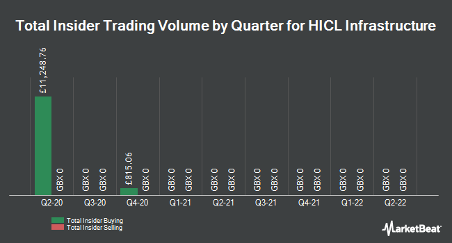 Insider Trades by Quarter for HICL Infrastructure Company Limited (LON:HICL)