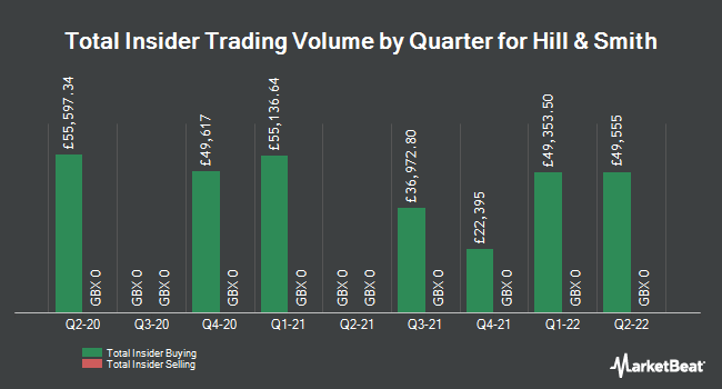 Insider Trades by Quarter for Hill & Smith Holdings PLC (LON:HILS)