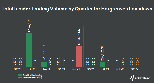 Insider Trades by Quarter for Hargreaves Lansdown (LON:HL)