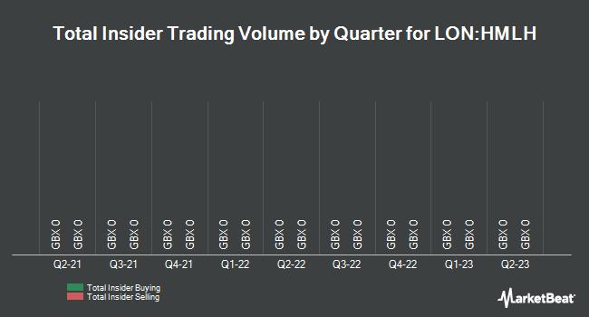 Insider Trades by Quarter for HML (LON:HMLH)