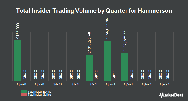 Insider Trades by Quarter for Hammerson plc (LON:HMSO)