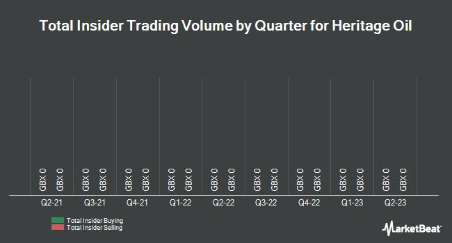Insider Trading History for Heritage Oil (LON:HOIL)